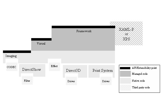 WPF diagram